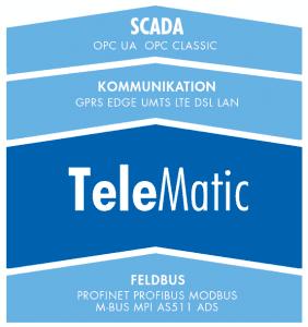 HST Telematic 5