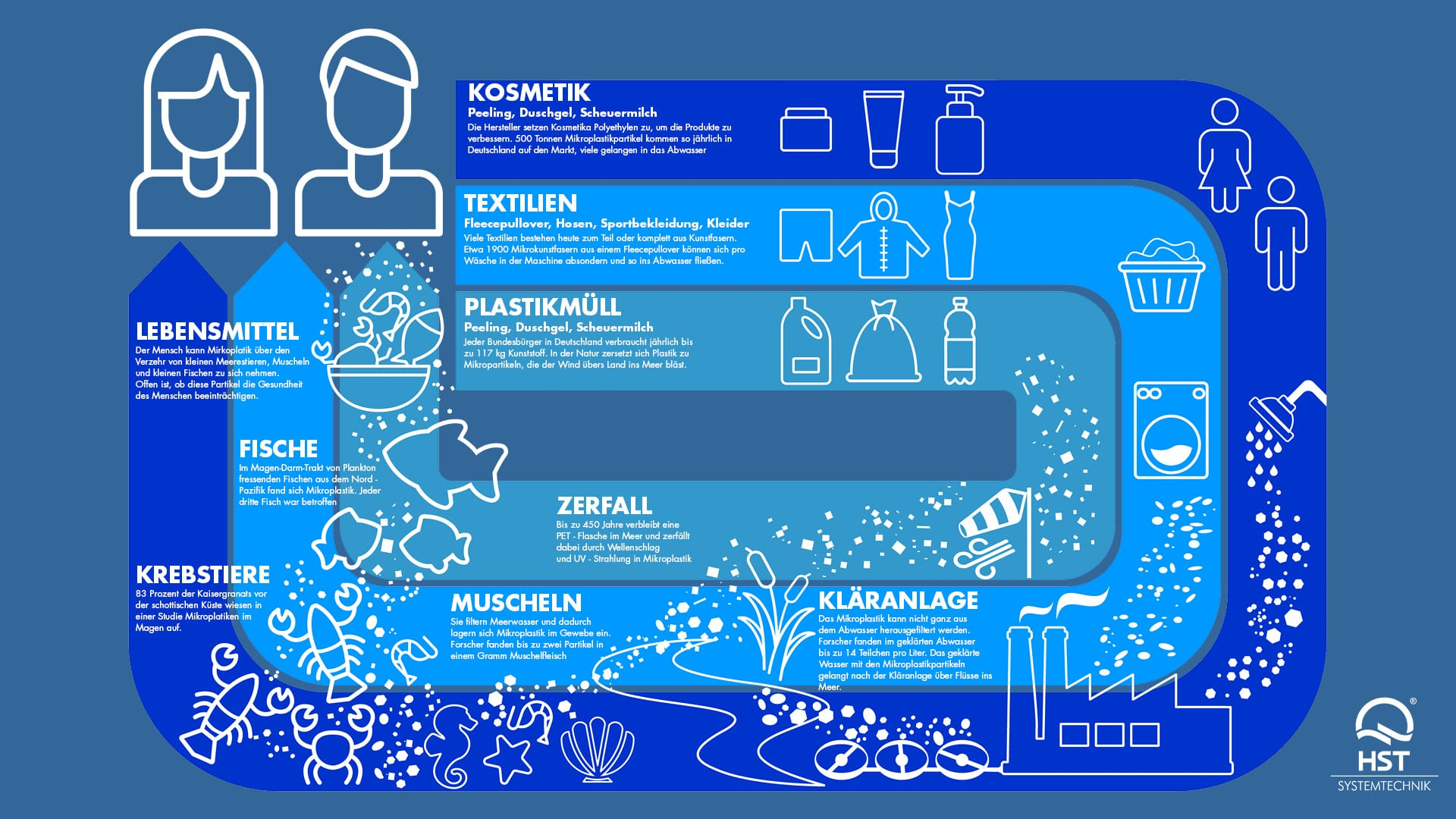 MICROPLASTICS - A LESSER-KNOWN BUT SERIOUS THREAT 1